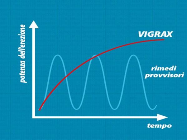 vigrax-assunzione
